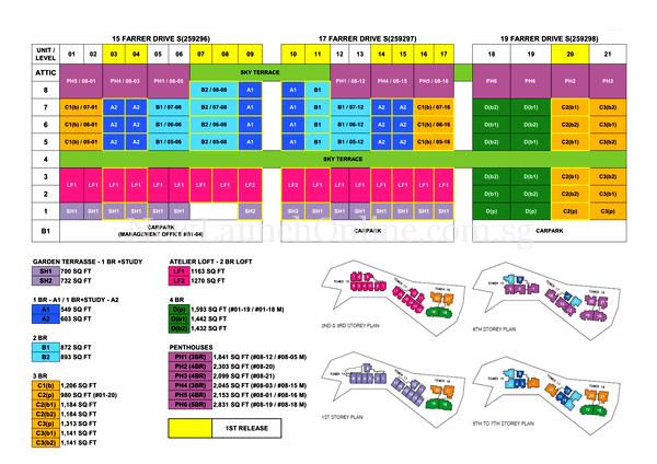 Pollen & Bleu Schematic Chart