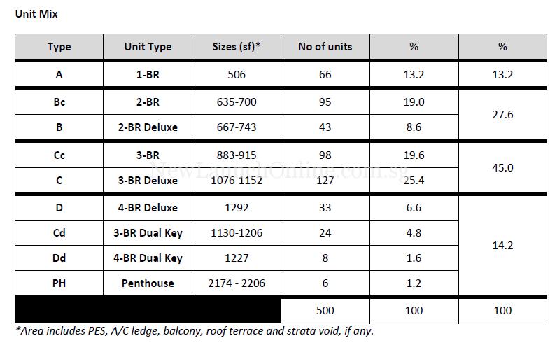 Highline Residences Unit Types