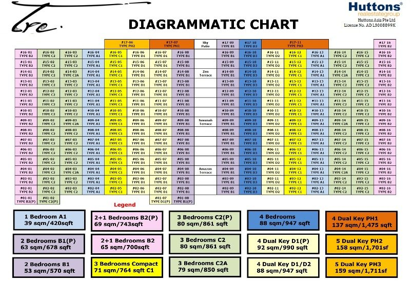 TRE Residences Diagrammatic Chart