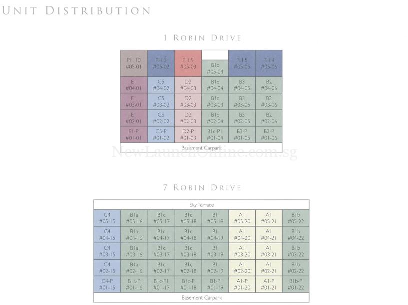 Robin Residences Unit Distribution Chart