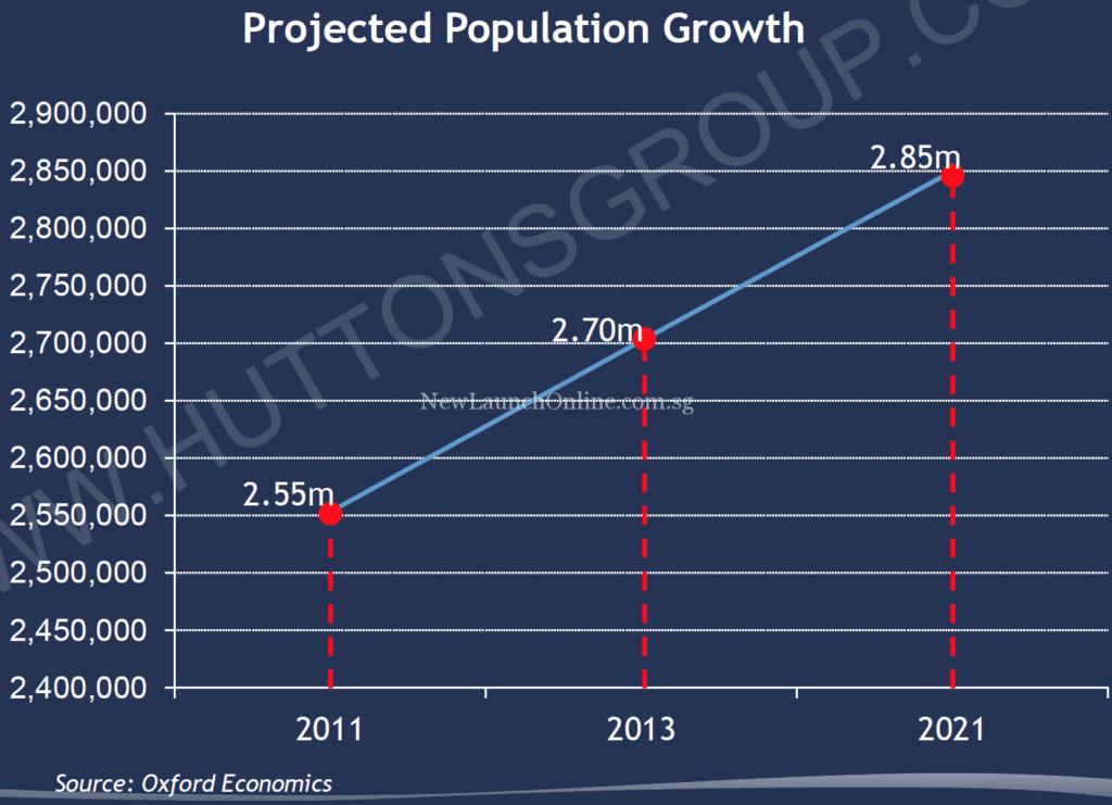 Manchester - Projected Population Growth