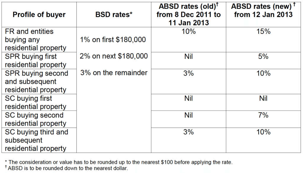 BSD and ABSD Rates