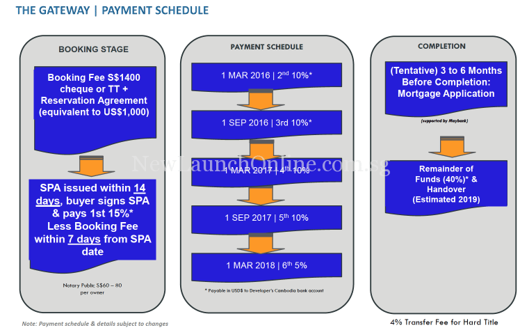 The Gateway Cambodia Payment Schedule