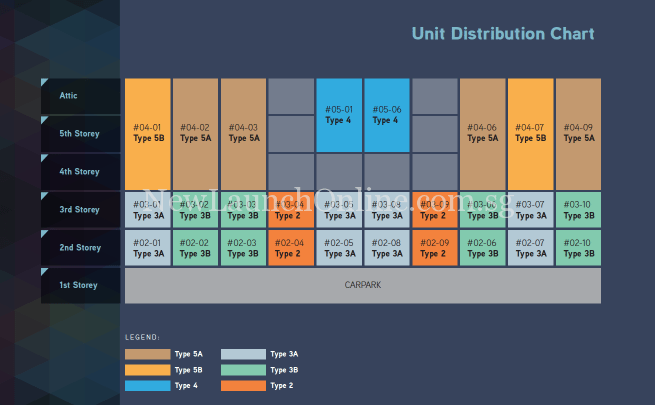Hilbre 28 Unit Distribution Chart
