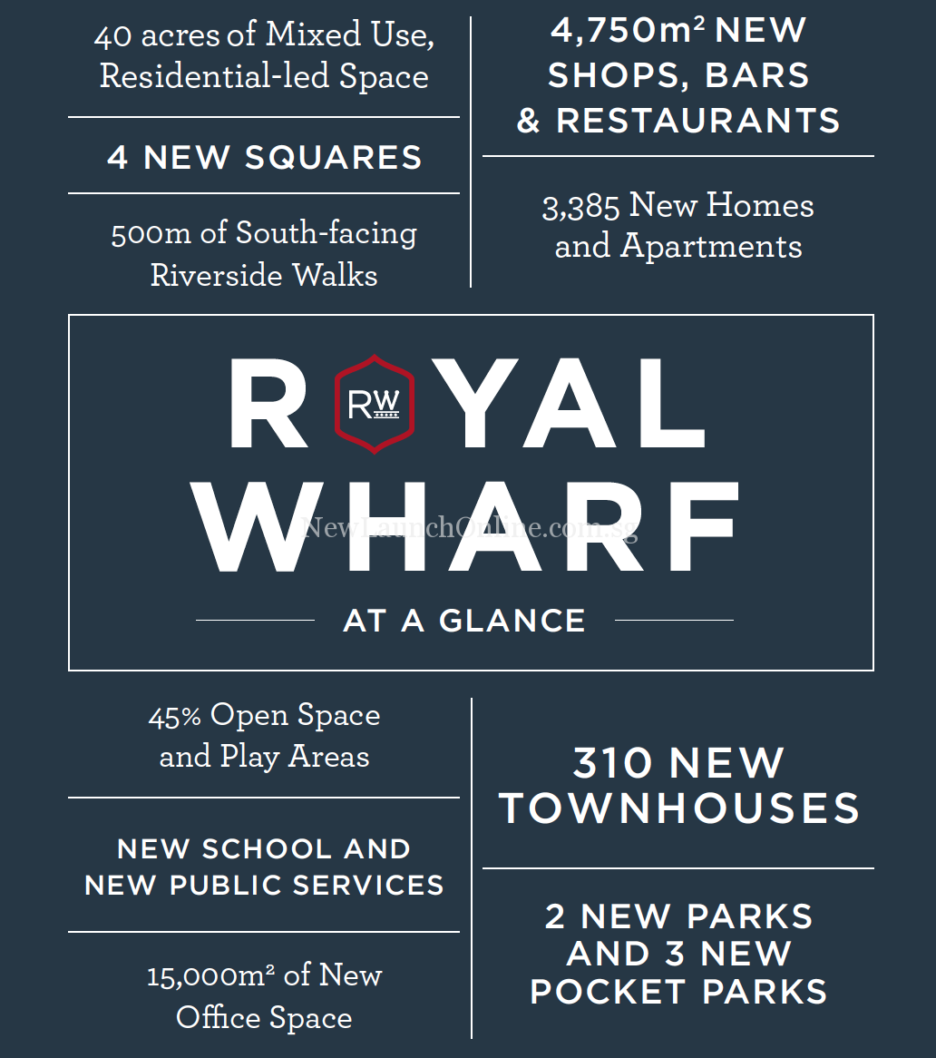 Royal Wharf London at a Glance