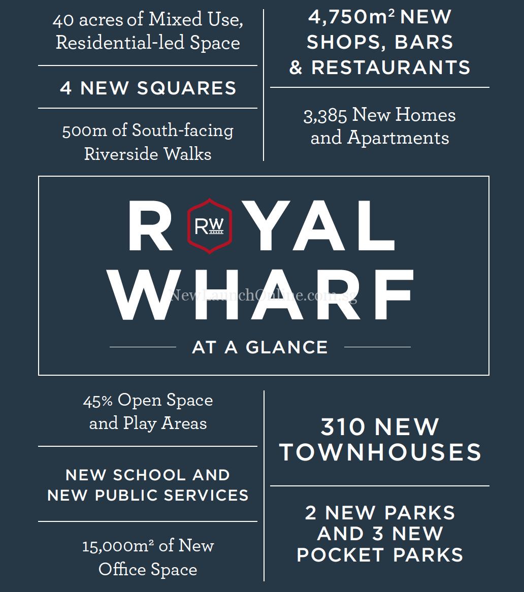 Royal Wharf London at a Glance