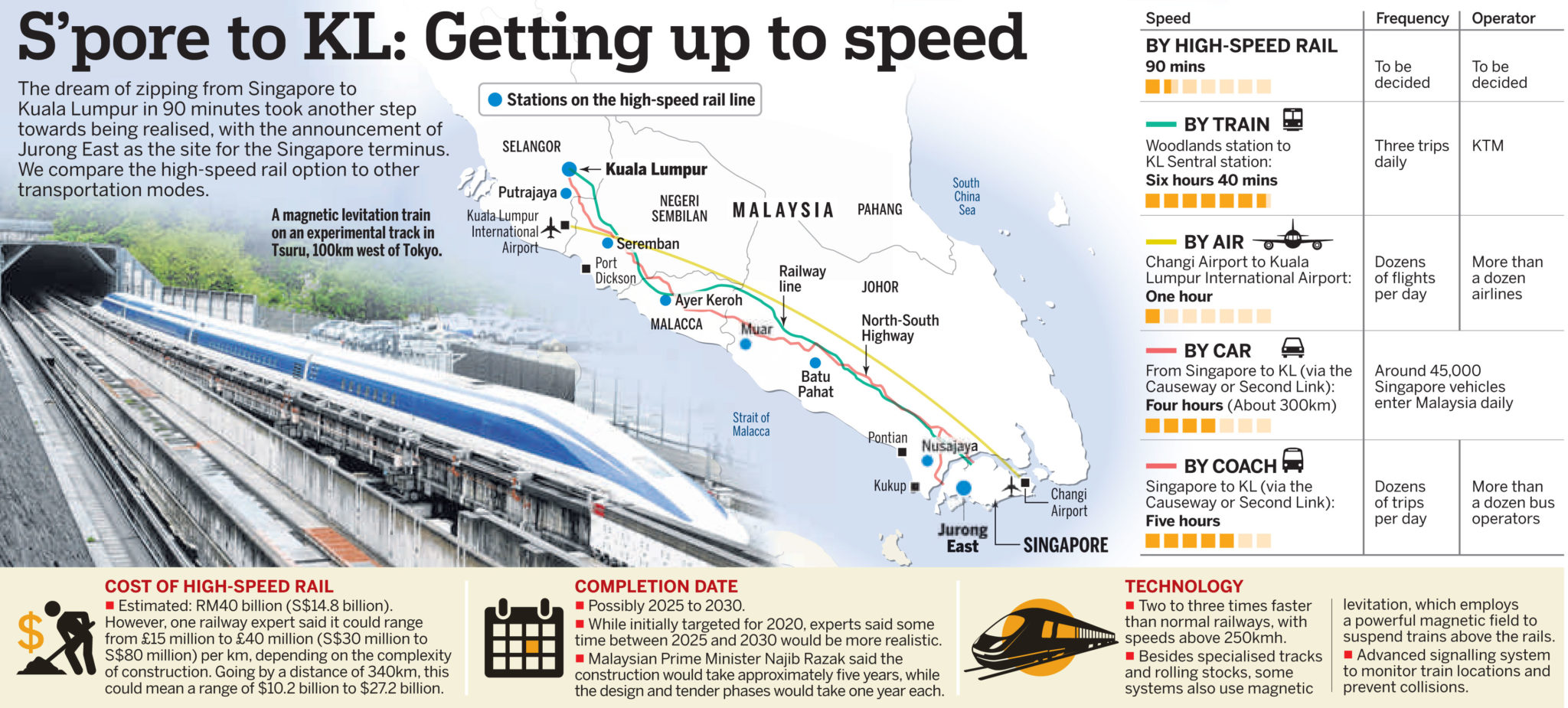 Singapore-KL High Speed Rail (HSR) station closed to Lake Grande