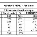 Queens Peak unit mix