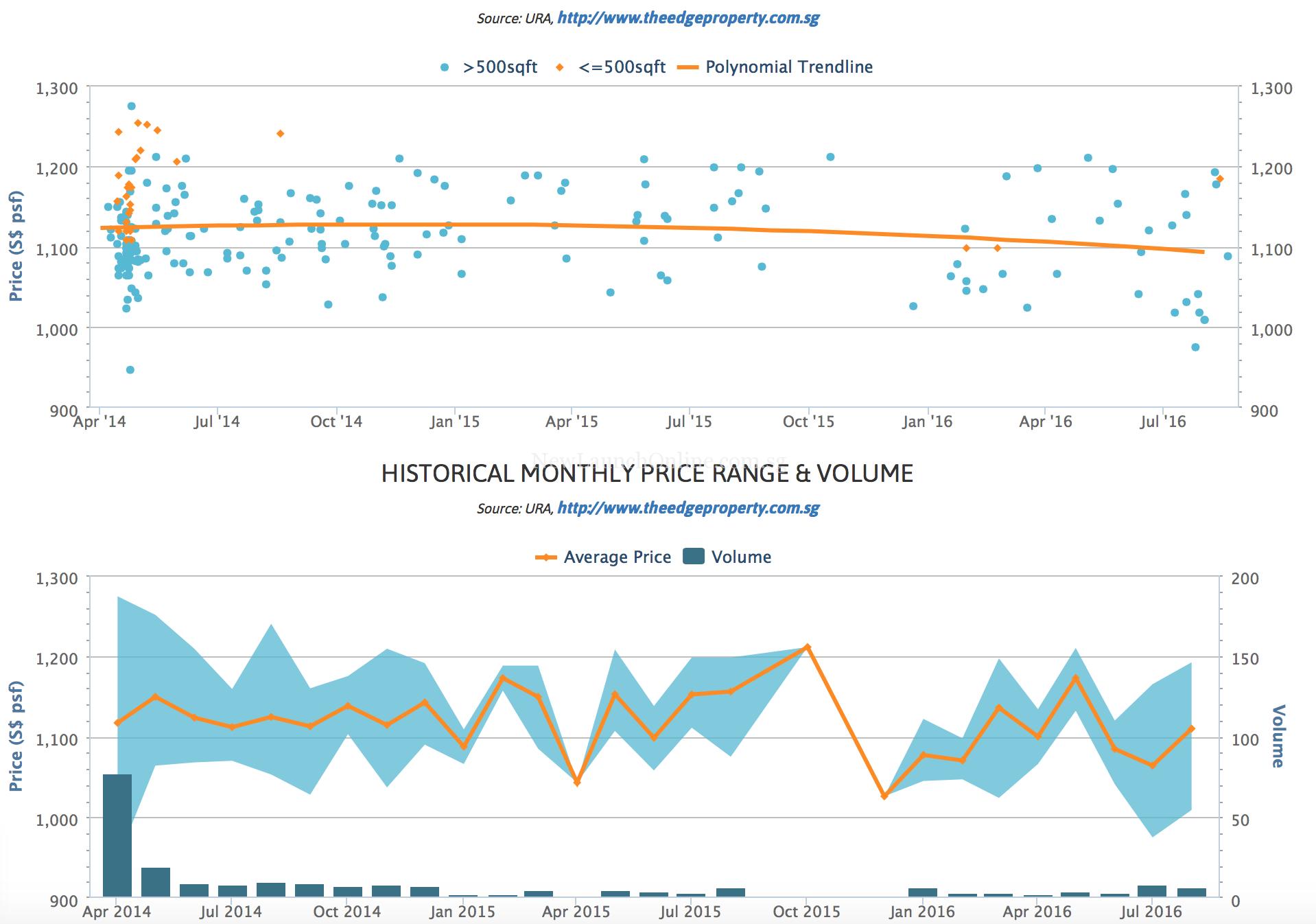 The Santorini historical price range