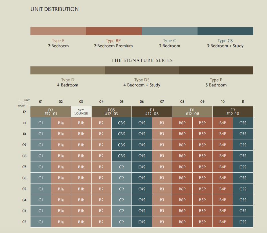 Juniper Hill unit distribution