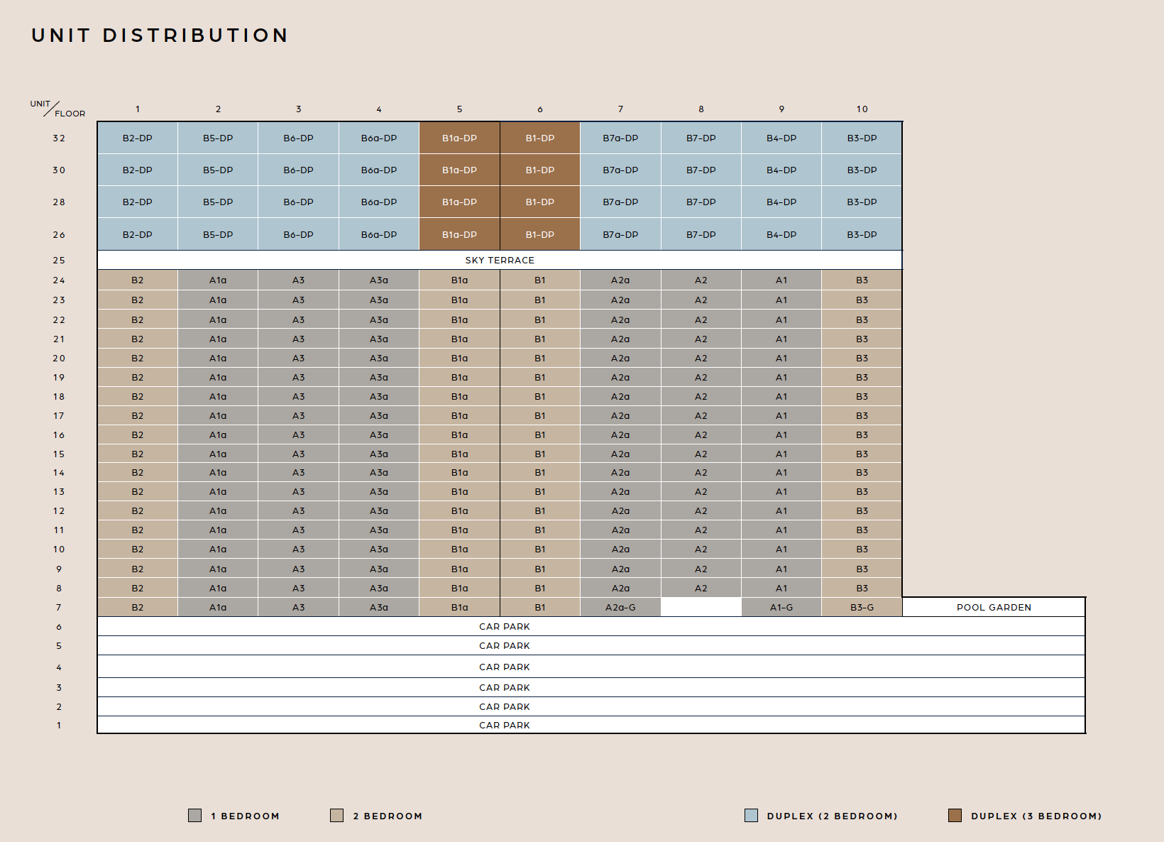 Guoco Midtown Bay unit distribution