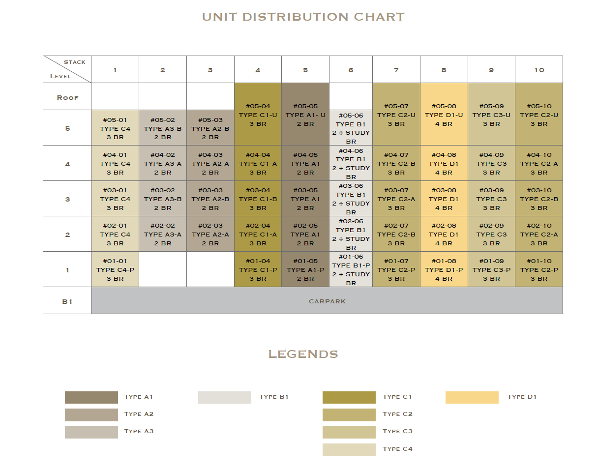 Lattice One Distribution chart